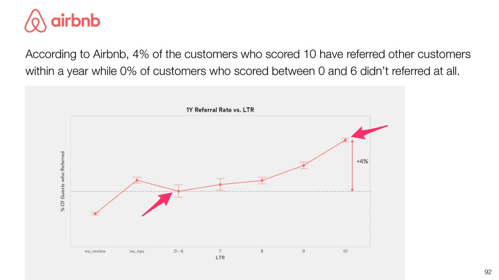 92 According to Airbnb, 4% of the customers who...