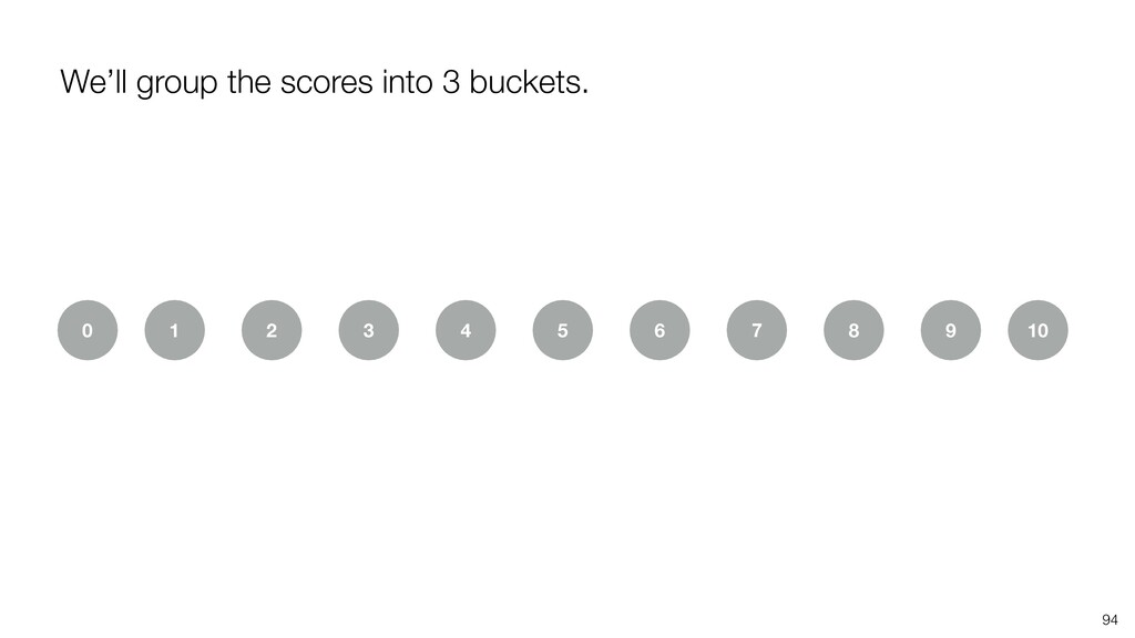 We'll group the scores into 3 buckets. 94 1 2 3...