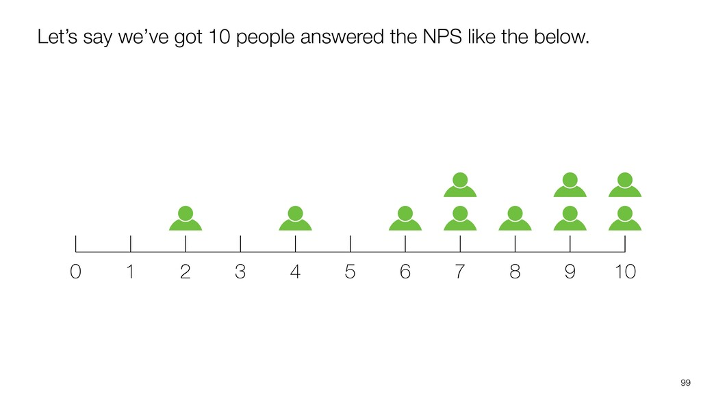 99 Let's say we've got 10 people answered the N...