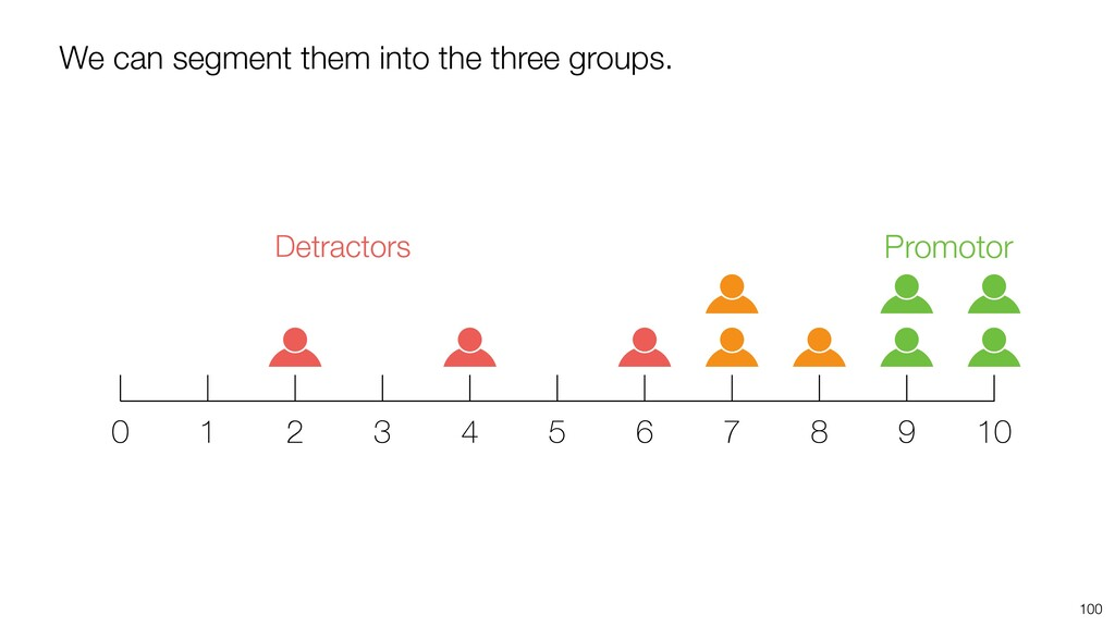 100 We can segment them into the three groups. ...