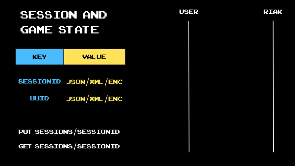 Session and game state key value user riak sess...