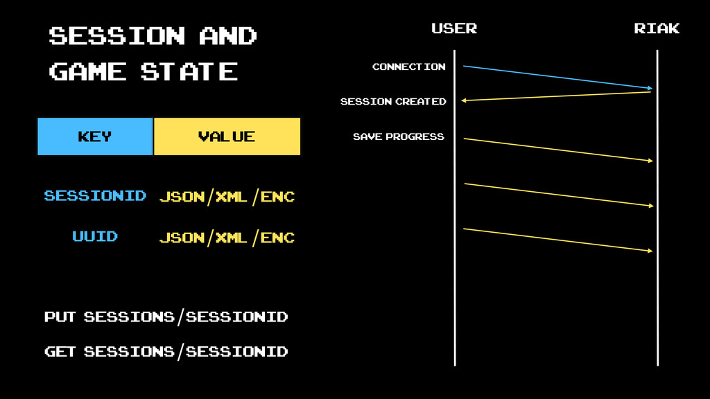 Session and game state key value user riak conn...