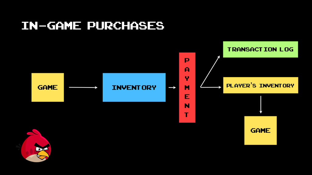 In-Game purchases game inventory P a y m e n t ...