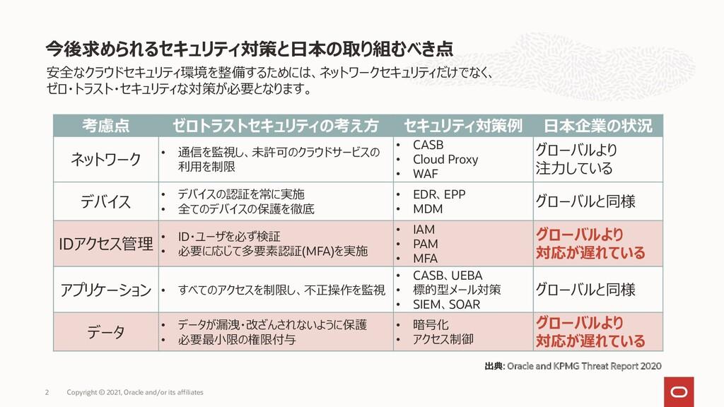 今後求められるセキュリティ対策と日本の取り組むべき点 考慮点 ゼロトラストセキュリティの考え方...