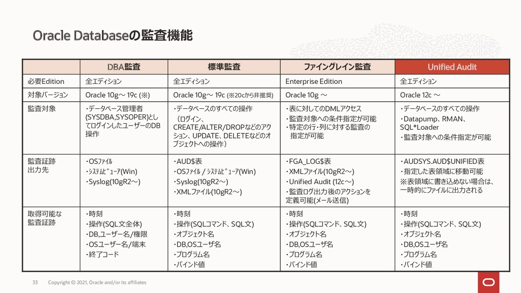 Oracle Databaseの監査機能 Copyright © 2021, Oracle a...