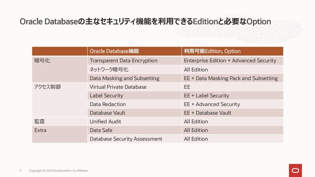 Oracle Databaseの主なセキュリティ機能を利用できるEditionと必要なOpti...