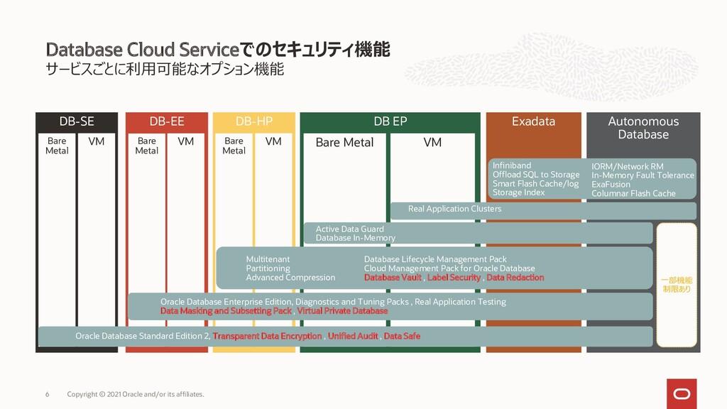 サービスごとに利用可能なオプション機能 Database Cloud Serviceでのセキュ...