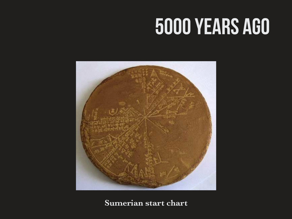 5000 years ago Sumerian start chart