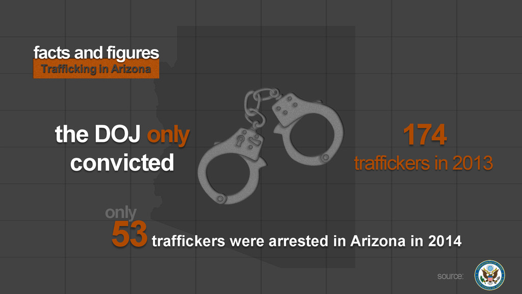 174 traffickers in 2013 source: facts and figur...