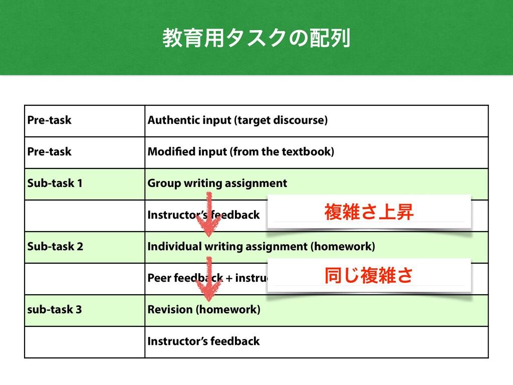 ڭҭ༻λεΫͷྻ Pre-task Authentic input (target disc...