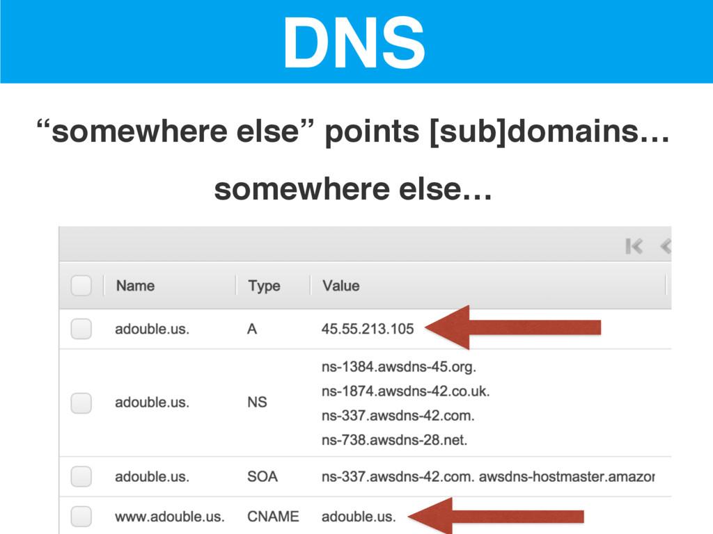 "DNS ""somewhere else"" points [sub]domains… somew..."