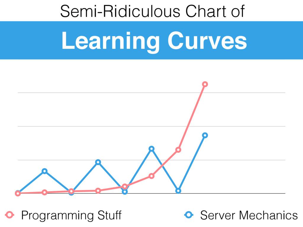 Programming Stuff Server Mechanics Semi-Ridicul...