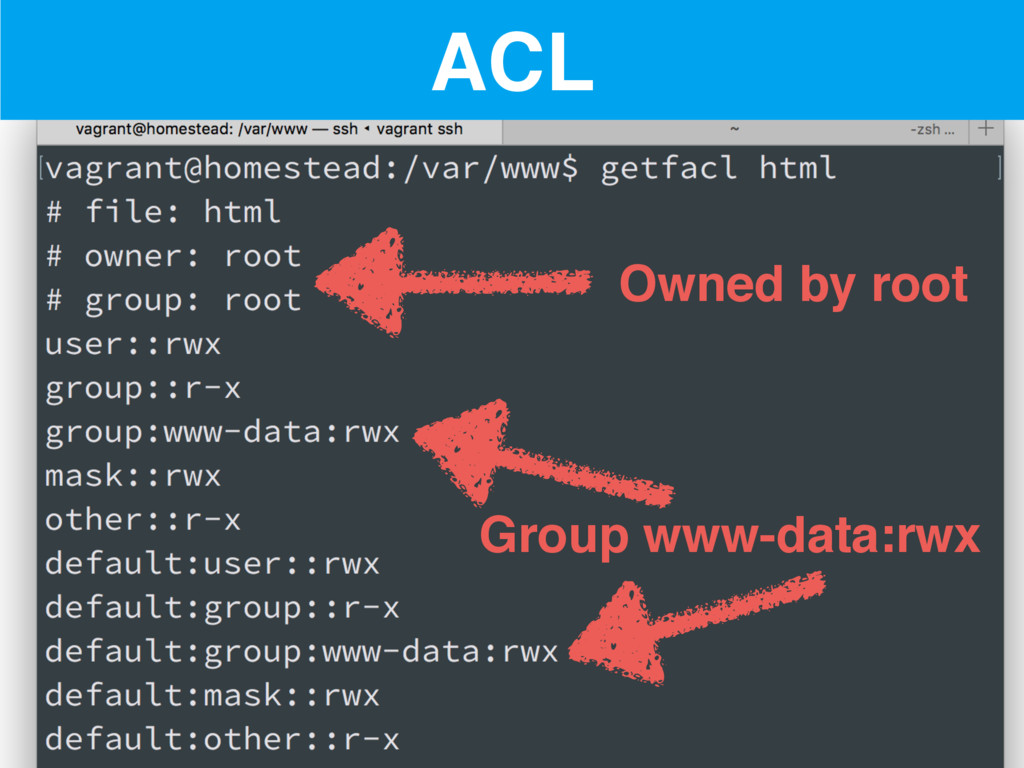 ACL Owned by root Group www-data:rwx