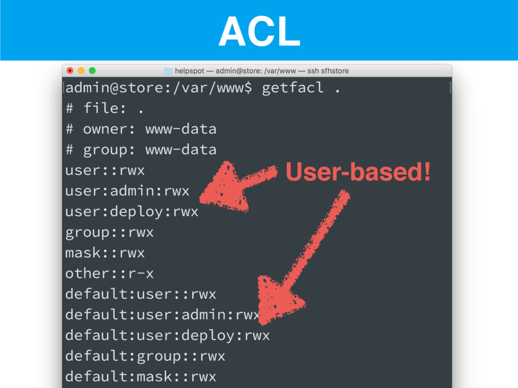 ACL User-based!