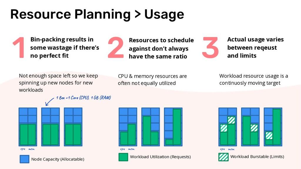 2 1 3 Resource Planning > Usage Bin-packing res...