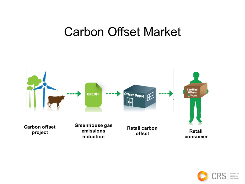 Greenhouse gas emissions reduction Retail carbo...