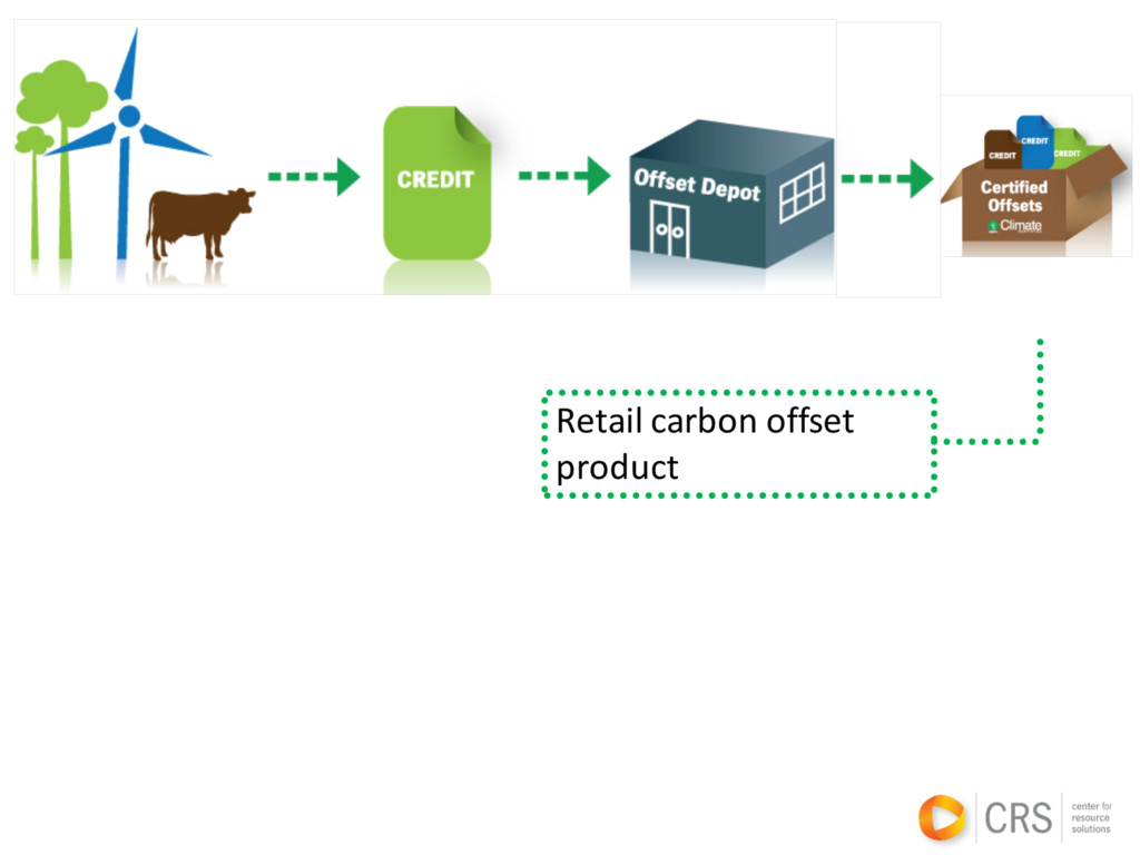 Retail carbon offset product