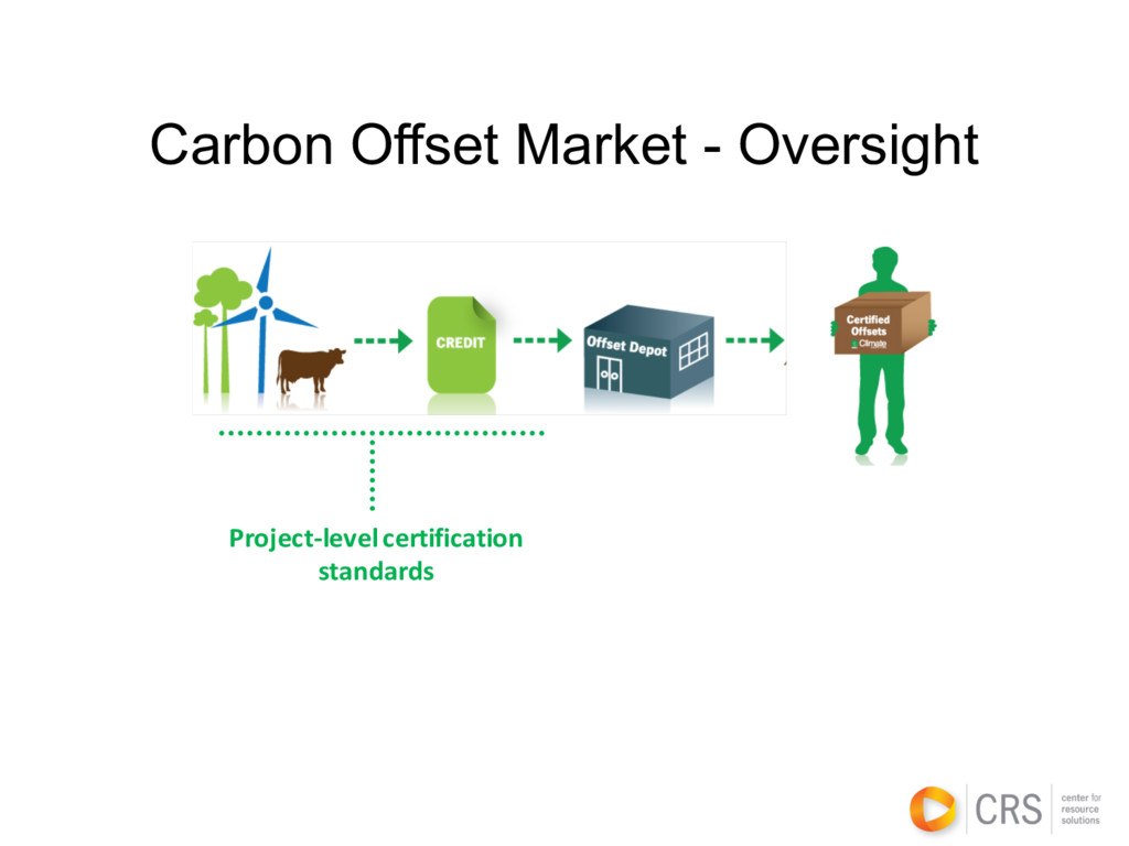 Carbon Offset Market - Oversight Project-level ...