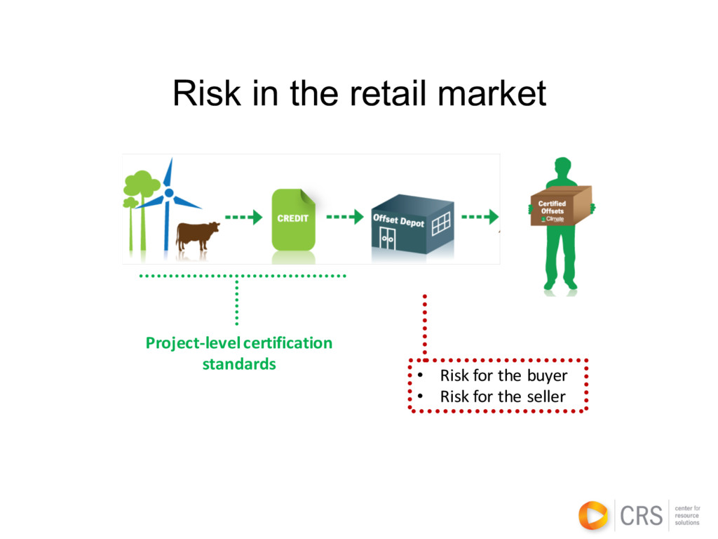Risk in the retail market • Risk for the buyer ...