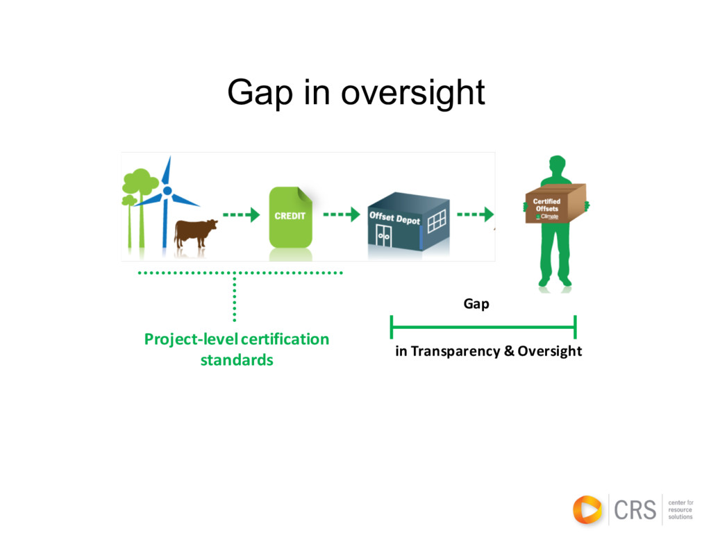 Gap in oversight Project-level certification st...