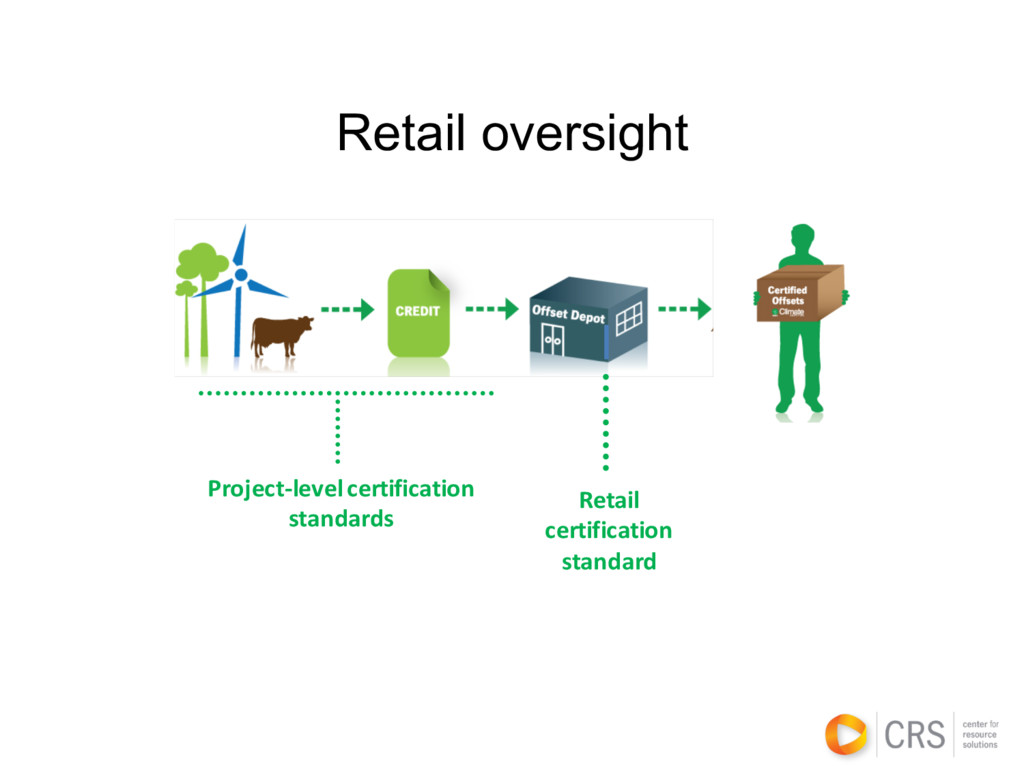 Project-level certification standards Retail ce...