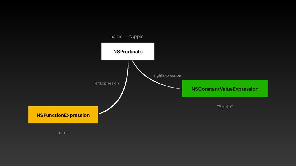 NSPredicate NSConstantValueExpression NSFunctio...