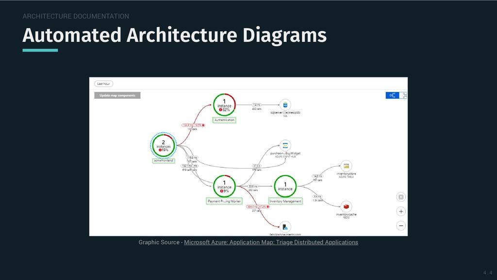 ARCHITECTURE DOCUMENTATION Automated Architectu...