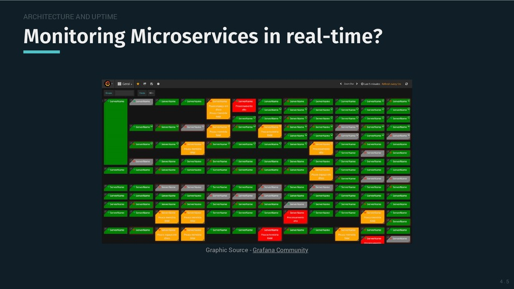 ARCHITECTURE AND UPTIME Monitoring Microservice...