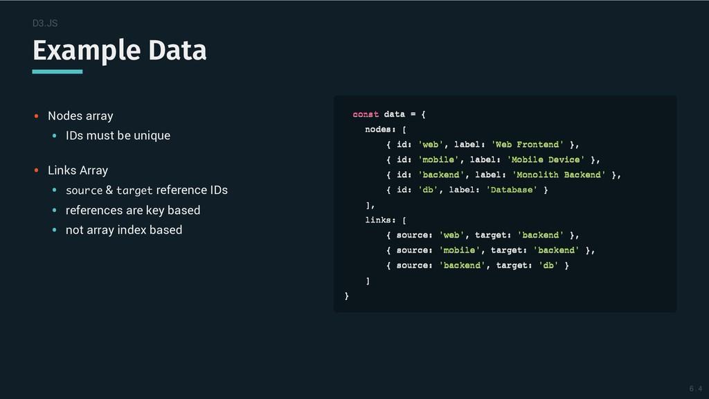 D3.JS Example Data Example Data Nodes array IDs...