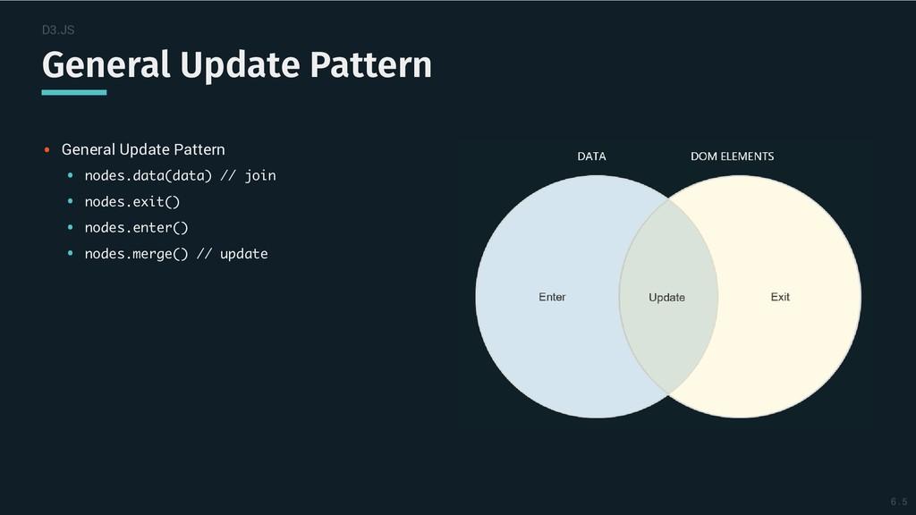 D3.JS General Update Pattern General Update Pat...