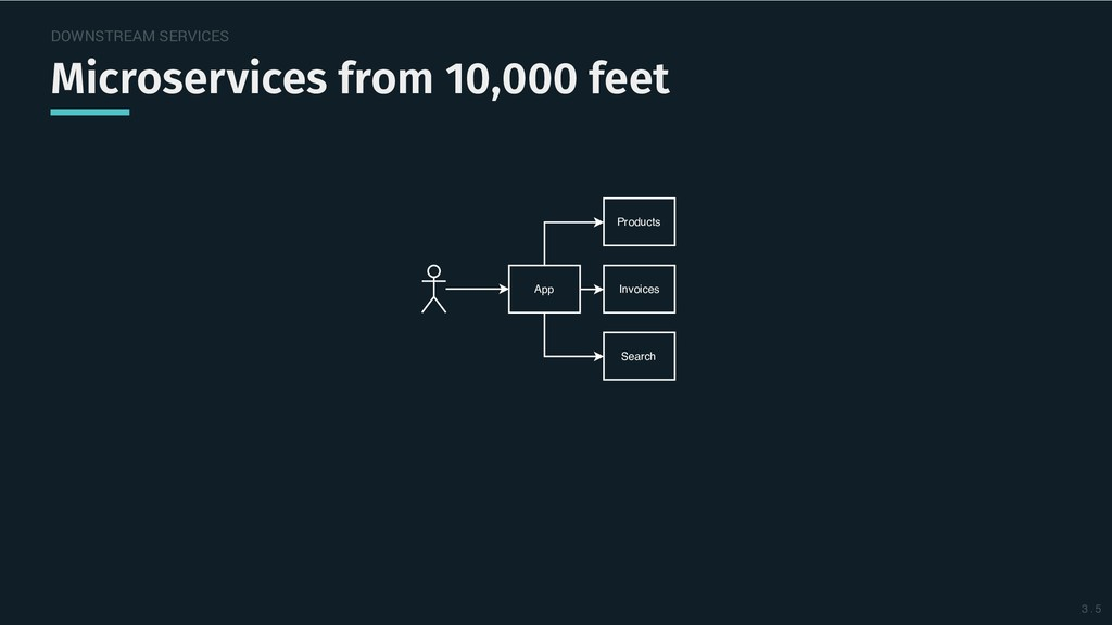 DOWNSTREAM SERVICES Microservices from 10,000 f...