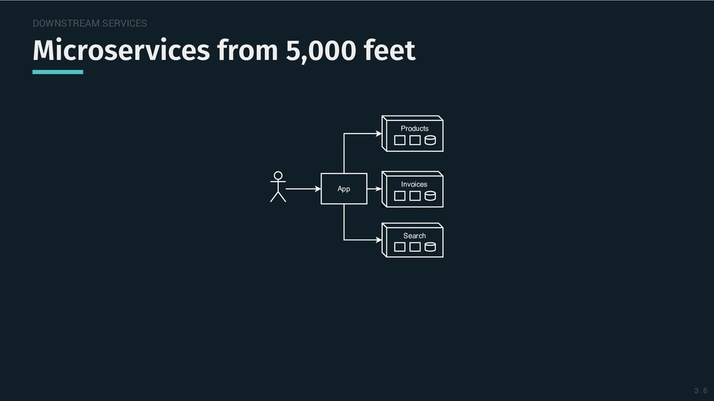 DOWNSTREAM SERVICES Microservices from 5,000 fe...