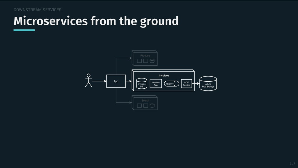 DOWNSTREAM SERVICES Microservices from the grou...