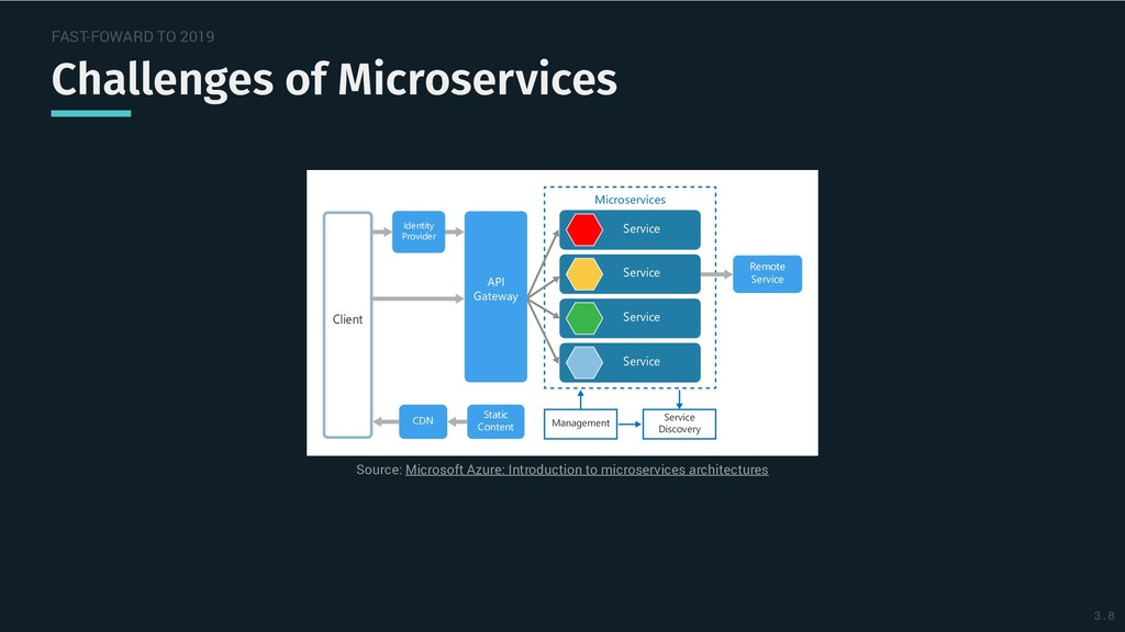 FAST-FOWARD TO 2019 Challenges of Microservices...