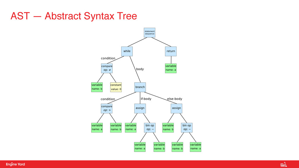 AST — Abstract Syntax Tree