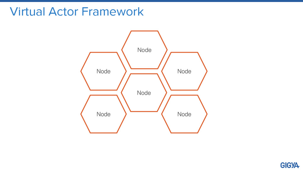 Virtual Actor Framework Node Node Node Node Nod...