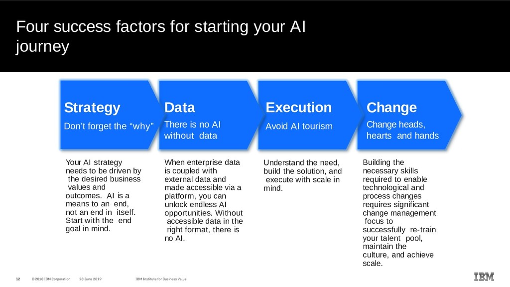 Four success factors for starting your AI journ...