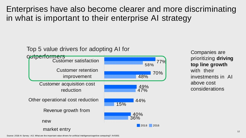 Enterprises have also become clearer and more d...