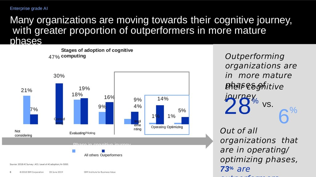 Many organizations are moving towards their cog...