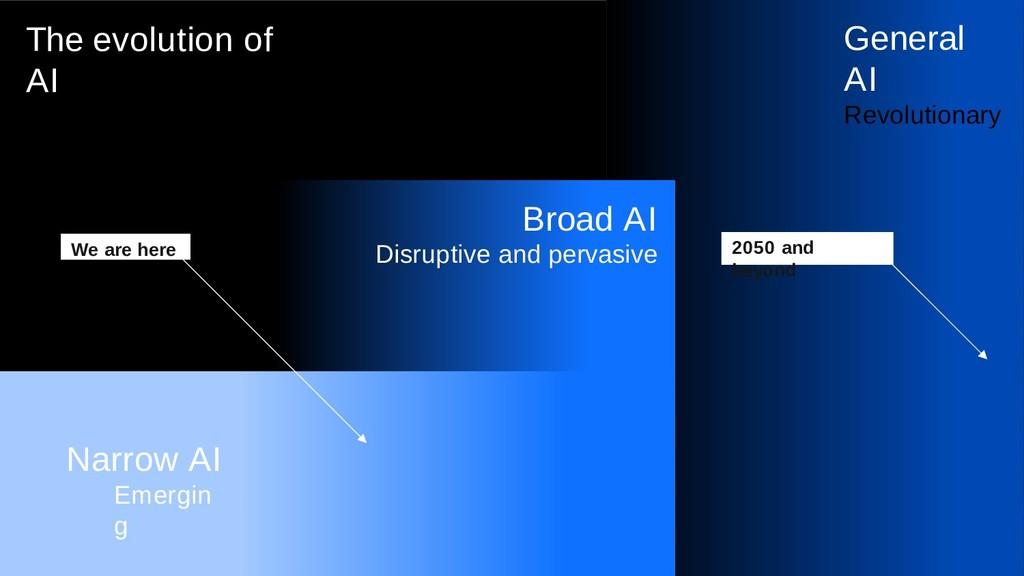 The evolution of AI General AI Revolutionary Na...