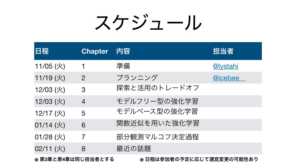 εέδϡʔϧ ఔ Chapter ༰ ୲ऀ 11/05 (Ր) 1 ४උ @lystah...