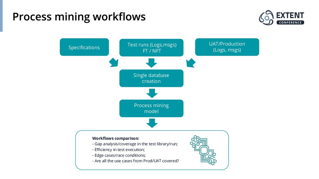 Workflows comparison: - Gap analysis/coverage in...