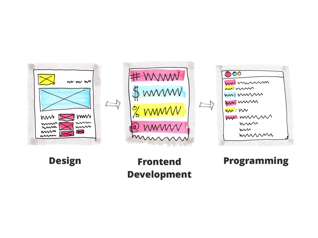Design Frontend Development Programming