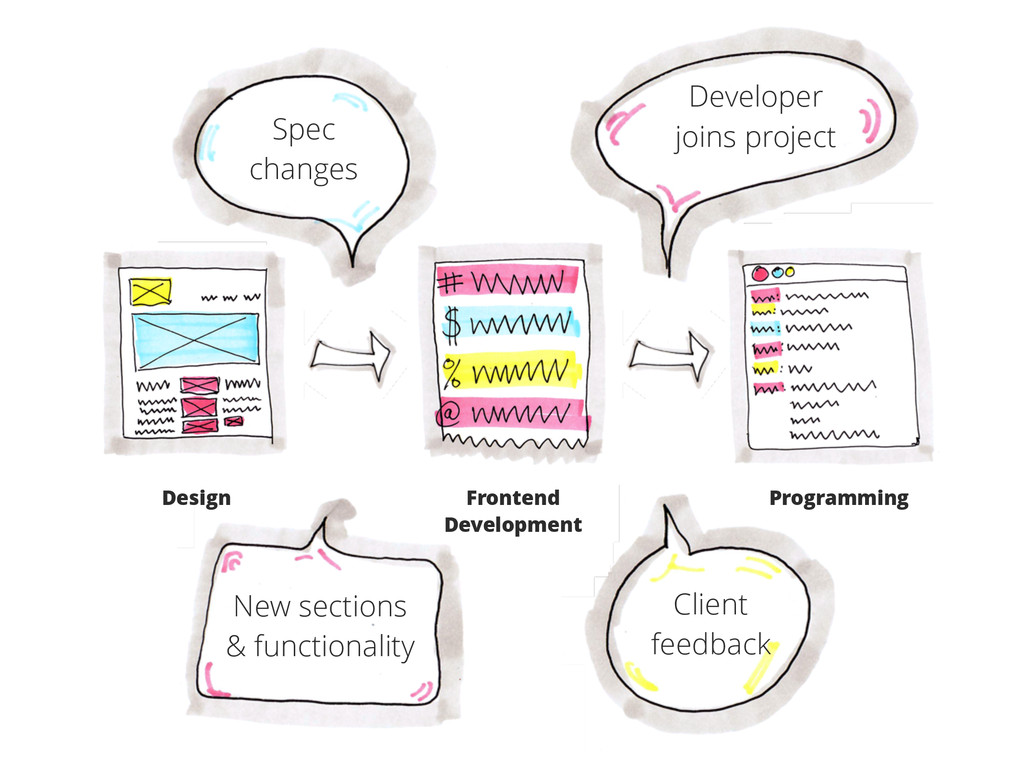 Design Frontend Development Programming Spec ch...