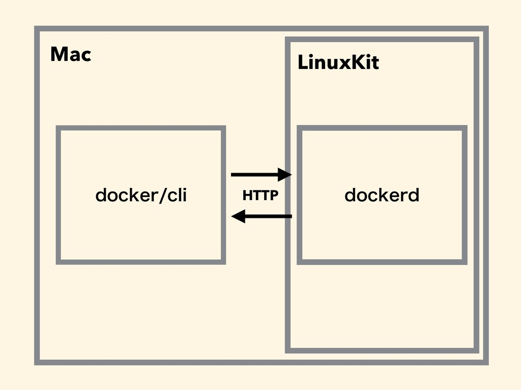 EPDLFSDMJ EPDLFSE HTTP Mac LinuxKit