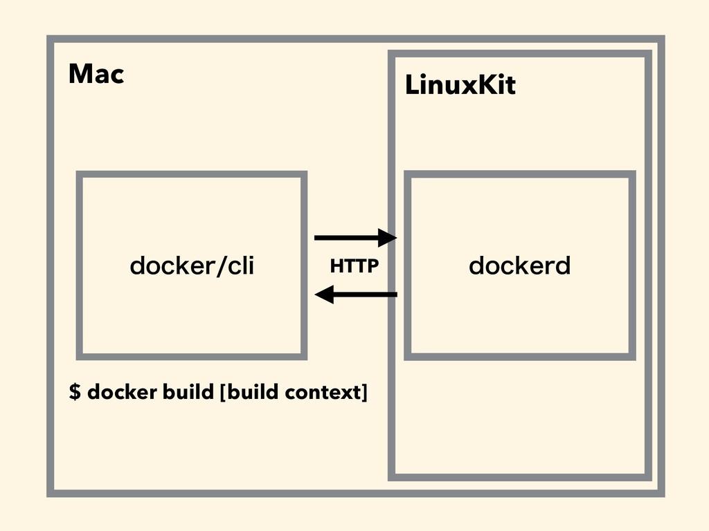 EPDLFSDMJ EPDLFSE HTTP Mac LinuxKit $ docker b...