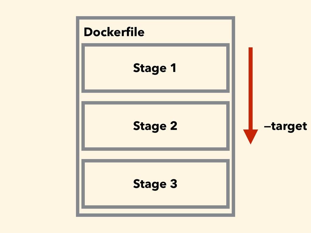 Dockerfile Stage 1 Stage 2 Stage 3 —target