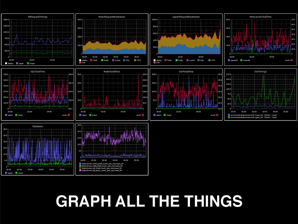 GRAPH ALL THE THINGS