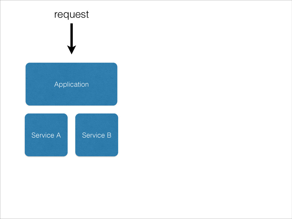 Application Service A Service B request