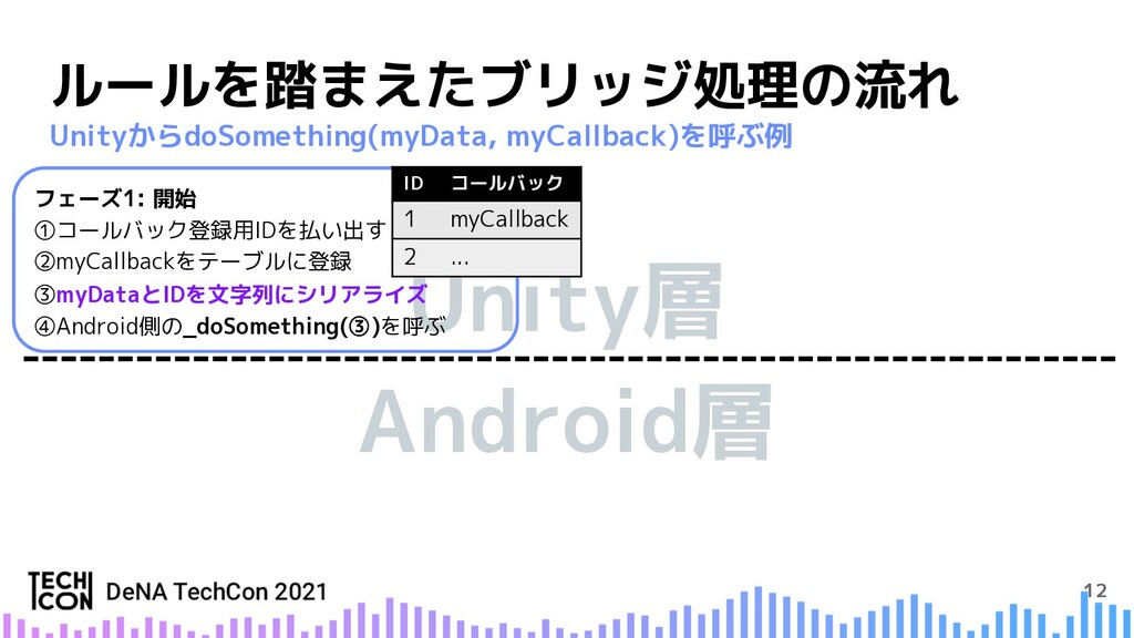 Android層 Unity層 12 ルールを踏まえたブリッジ処理の流れ UnityからdoS...